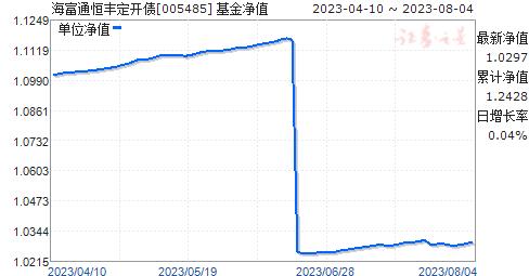 海富通恒丰定开债(005485)净值走势