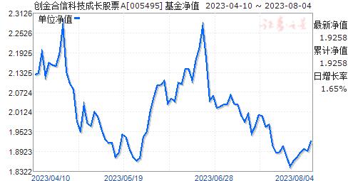 创金合信科技成长股票A(005495)净值走势