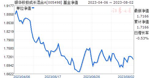 银华积极成长混合(005498)净值走势