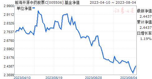 前海开源丰鑫混合C(005506)净值走势