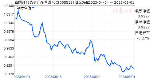 富国新趋势灵活配置混合C(005518)净值走势