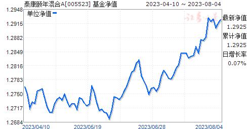 泰康颐年混合A(005523)净值走势