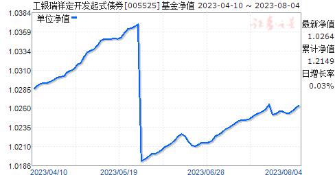 工银瑞祥定开发起式债券(005525)净值走势