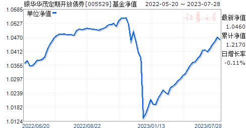 银华华茂定期开放债券(005529)净值走势