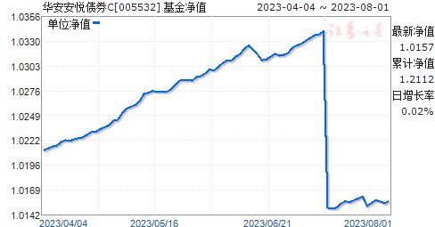 华安安悦债券C(005532)净值走势