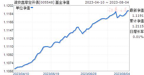 诺安鑫享定开债(005548)净值走势