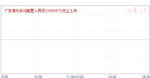 广发海外多元配置(QDII)人民币(005557)净值走势