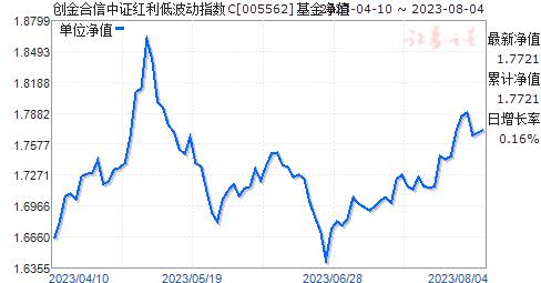 创金合信中证红利低波动指数C(005562)净值走势