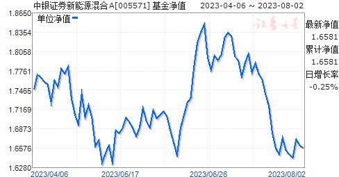 中银证券新能源混合A(005571)净值走势