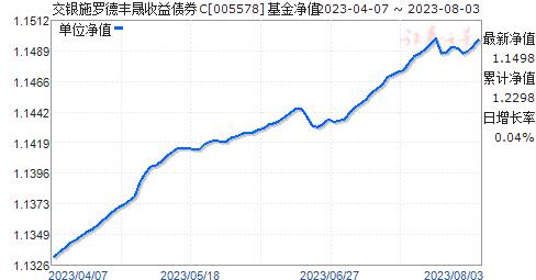 交银施罗德丰晟收益债券C(005578)净值走势