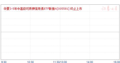 华夏3-5年中高级可质押信用债ETF联接A(005581)净值走势