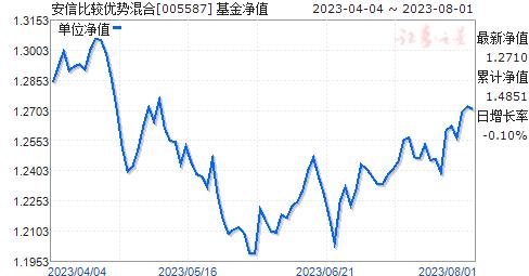 安信比较优势混合(005587)净值走势