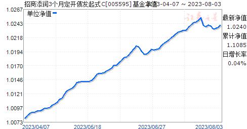 招商添润3个月定开债发起式C(005595)净值走势