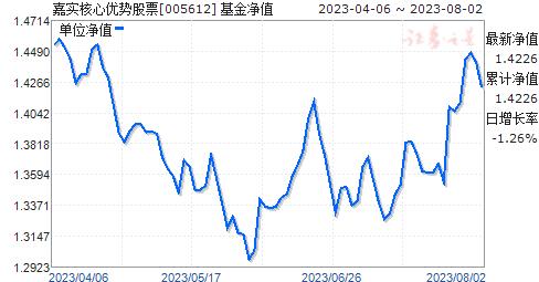 嘉实核心优势股票(005612)净值走势