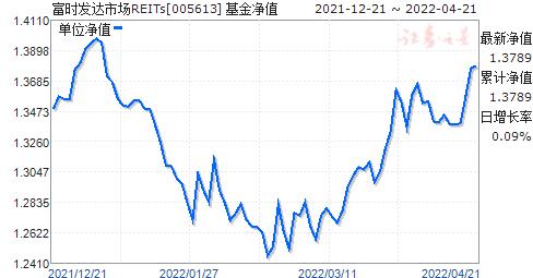 富時發達市場REITs(005613)凈值走勢