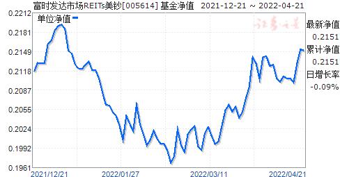 富时发达市场REITs美钞(005614)净值走势