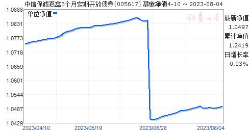 中信保诚嘉鑫定开债(005617)净值走势