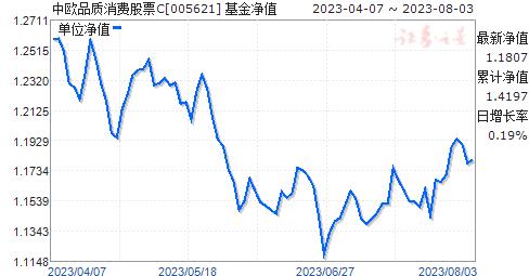 中欧品质消费股票C(005621)净值走势