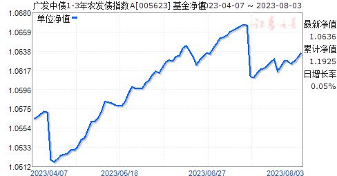 广发中债1-3年农发债指数A(005623)净值走势
