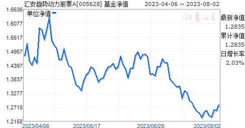 汇安趋势动力股票A(005628)净值走势