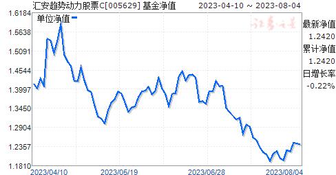 汇安趋势动力股票C(005629)净值走势