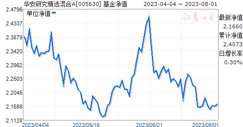 华安研究精选混合(005630)净值走势