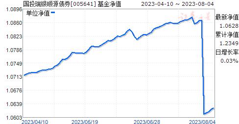 国投瑞银顺源债券(005641)净值走势