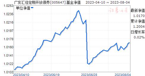 广发汇佳定期开放债券(005647)净值走势