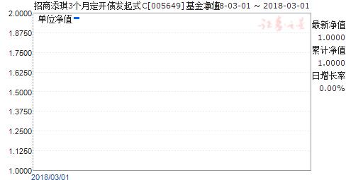 招商添琪3个月定开债发起式C(005649)净值走势
