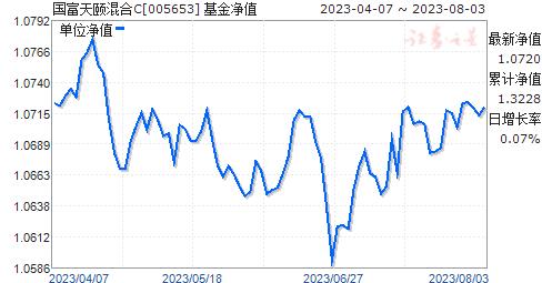 国富天颐混合C(005653)净值走势