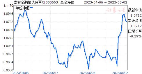 嘉实金融精选股票C(005663)净值走势
