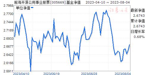 前海开源公用事业股票(005669)净值走势