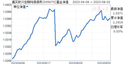 嘉实致兴定期纯债债券(005670)净值走势