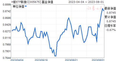 H股ETF联接C(人民币)(005675)净值走势