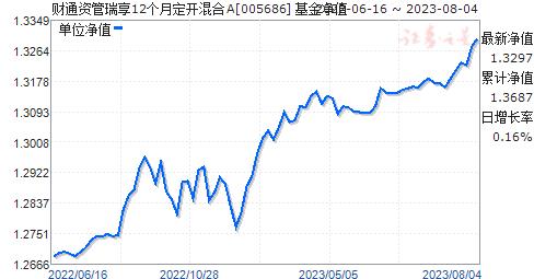 财通资管瑞享12个月定开混合(005686)净值走势