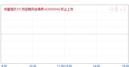 华富恒玖3个月定期开放债券(005694)净值走势