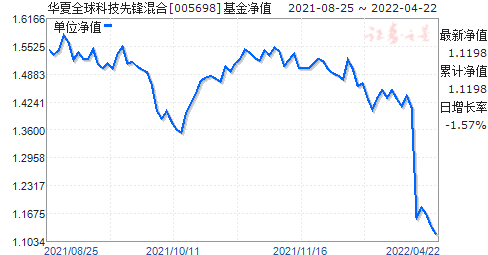 华夏全球科技先锋混合(QDII)(005698)净值走势