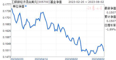 工银新经济混合美元(005700)净值走势