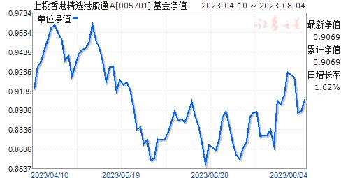 上投香港精选港股通(005701)净值走势