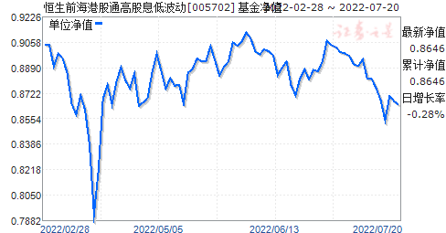 恒生前海港股通高股息低波动(005702)净值走势