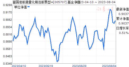 富国港股通量化精选股票型(005707)净值走势