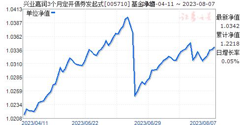 兴业嘉润3个月定开债券发起式(005710)净值走势