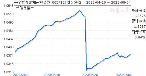 兴全祥泰定期开放债券(005712)净值走势