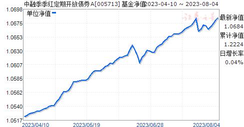 中融季季红定期开放债券A(005713)净值走势