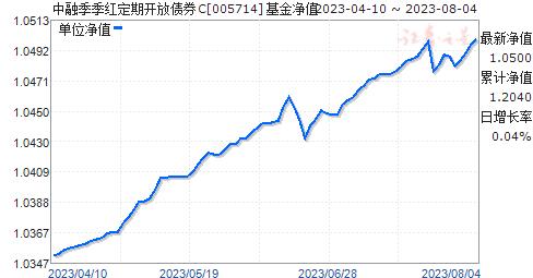 中融季季红定期开放债券C(005714)净值走势