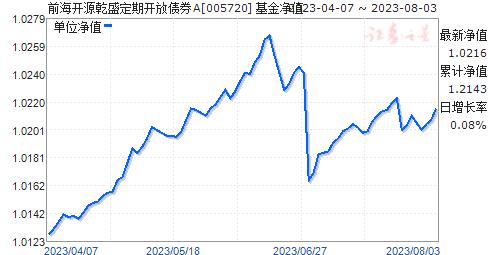 前海开源乾盛定期开放债券A(005720)净值走势