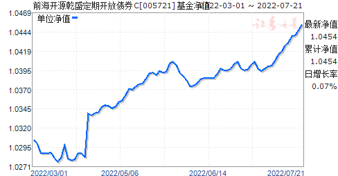 前海开源乾盛定期开放债券C(005721)净值走势
