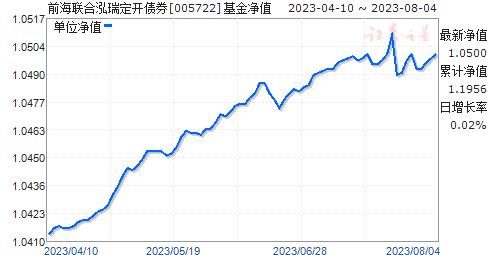 前海联合泓瑞定开债券(005722)净值走势