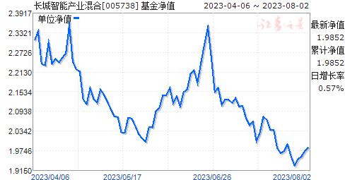 长城智能产业混合(005738)净值走势