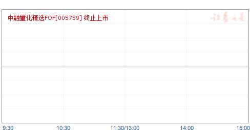 中融量化精选FOF(C)(005759)净值走势
